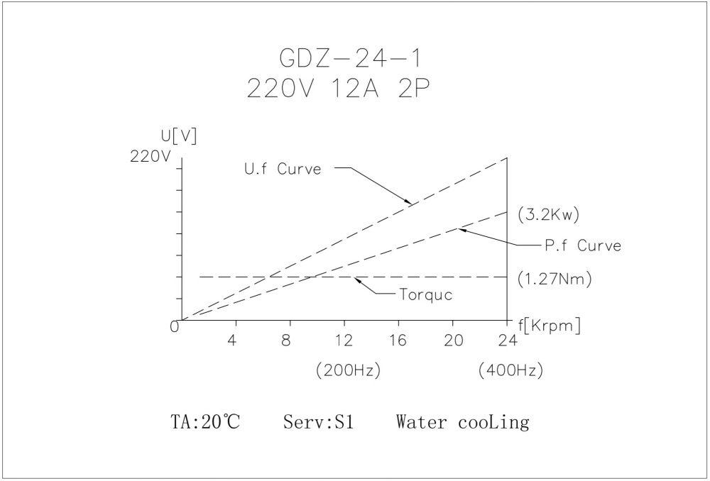 Шпиндель HQD GDZ-24-1B (3.2 кВт, ER20) 220 В - Фото №3