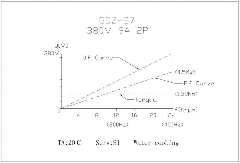 Шпиндель HQD GDZ-27 (4.5 кВт, ER20) 220 В - Фото №3